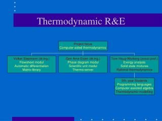 Thermodynamic R&E