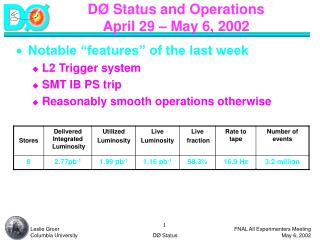 DØ Status and Operations April 29 – May 6, 2002