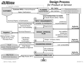 Design Process for Product or Service