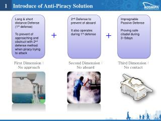 1    Introduce of Anti-Piracy Solution