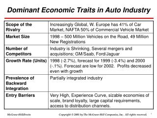Dominant Economic Traits in Auto Industry
