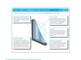 energystar/ia/products/windows_doors/images/EfficientWindows1000.jpg