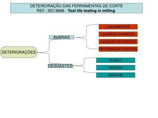 DETERIORAÇÃO DAS FERRAMENTAS DE CORTE REF.: ISO 8688 -  Tool life testing in milling