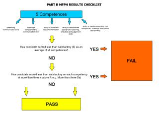 PART B MFPH RESULTS CHECKLIST