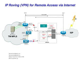 IP Roving (VPN) for Remote Access via Internet