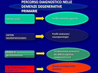 PERCORSO DIAGNOSTICO NELLE DEMENZE DEGENERATIVE PRIMARIE