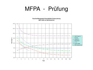 MFPA  -  Prüfung
