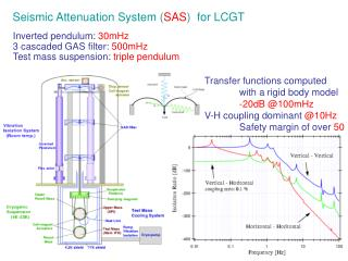 Seismic Attenuation System ( SAS )  for LCGT