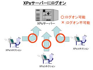 XPs サ ーバーにログオン