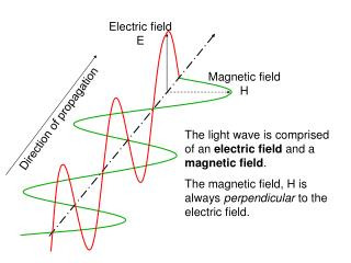 Magnetic field H