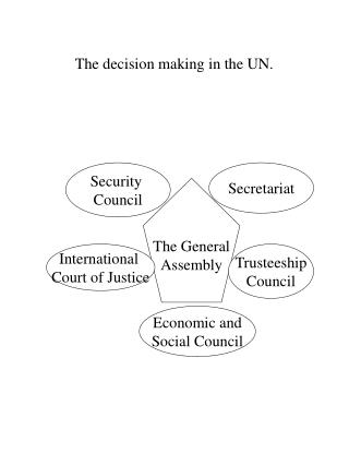 The decision making in the UN.