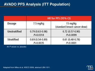 AVADO PFS Analysis (ITT Population)