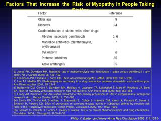 Factors  That  Increase  the  Risk  of Myopathy in People Taking Statins