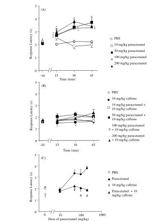 PBS 10 mg/kg paracetamol 50 mg/kg paracetamol 100 mg/kg paracetamol 200 mg/kg paracetamol