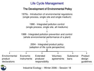 Industrial Ecology   Winter 2006   Session 18