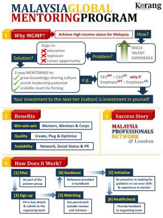 MALAYSIA GLOBAL