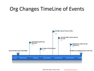 Org Changes TimeLine of Events