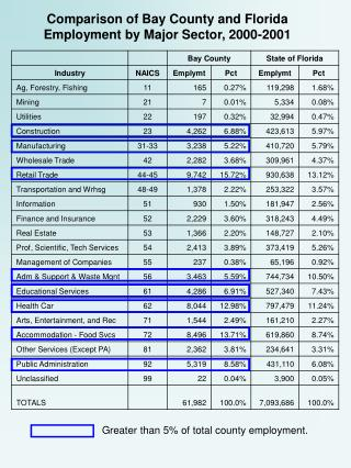 Comparison of Bay County and Florida Employment by Major Sector, 2000-2001