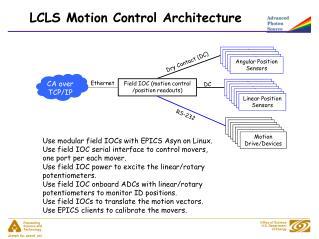 LCLS Motion Control Architecture