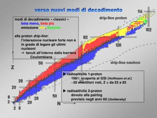 modi di decadimento  «classic i » beta m eno ,  beta p iù emission e  al f a ,  fission e
