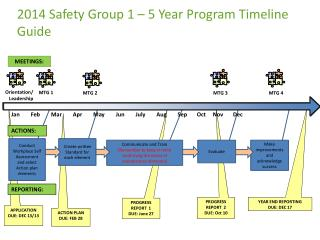 2014 Safety Group 1 � 5 Year Program Timeline Guide