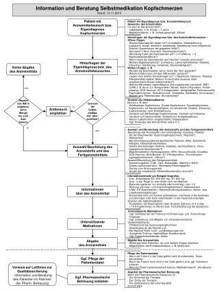 Auswahl und Beurteilung des Arzneistoffs und des Fertigarzneimittels