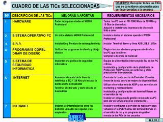 CUADRO DE LAS TICs SELECCIONADAS