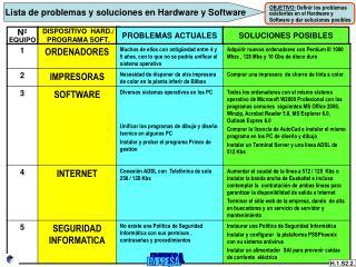 Lista de problemas y soluciones en Hardware y Software