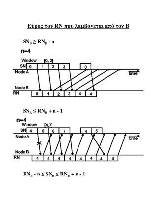 Εύρος του  RN  που λαμβάνεται από τον Β
