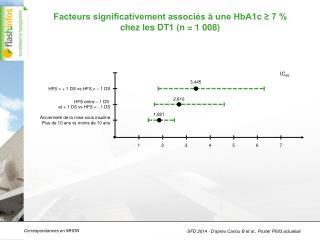 Facteurs significativement associés à une HbA1c ≥ 7 %  chez les DT1 (n = 1 008)