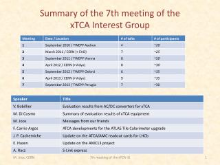 Summary of the 7th meeting of the  xTCA Interest Group