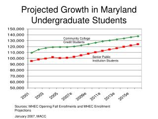 Projected Growth in Maryland Undergraduate Students