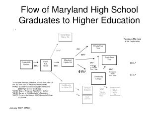 Flow of Maryland High School Graduates to Higher Education