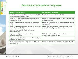 Besoins éducatifs patients - soignants