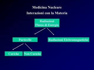 Medicina Nucleare Interazioni con la Materia