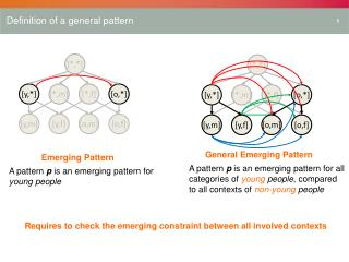Definition of a general pattern