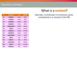 Hierarchy of Contexts