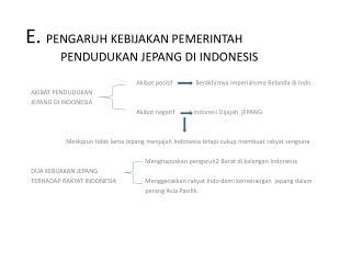 E.  PENGARUH KEBIJAKAN PEMERINTAH PENDUDUKAN JEPANG DI INDONESIS