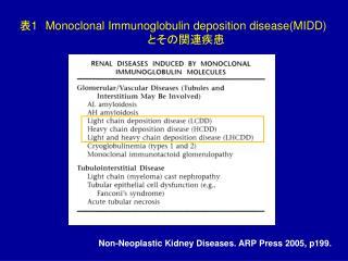 表 1 Monoclonal Immunoglobulin deposition disease(MIDD)         とその関連疾患