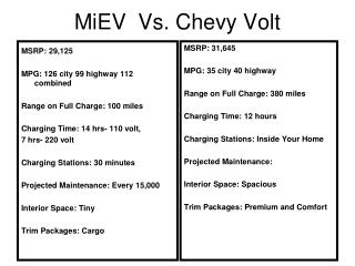 MiEV  Vs. Chevy Volt