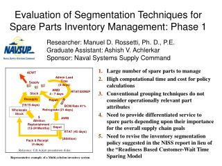 Evaluation of Segmentation Techniques for Spare Parts Inventory Management: Phase 1