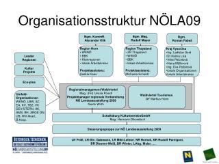 Organisationsstruktur NÖLA09