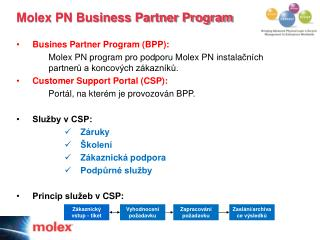 Molex PN Business Partner Program