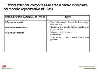 Funzioni aziendali coinvolte nelle aree a rischio individuate dal modello organizzativo (d.l.231)