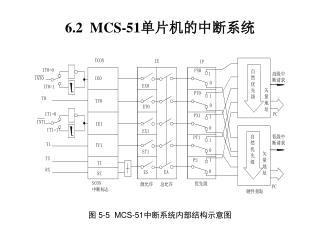 6.2  MCS-51 单片机的中断系统