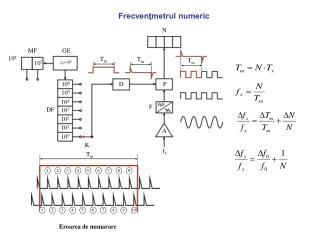 Frecvenţmetrul numeric
