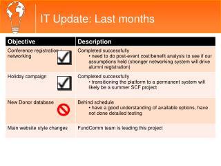 IT Update: Last months