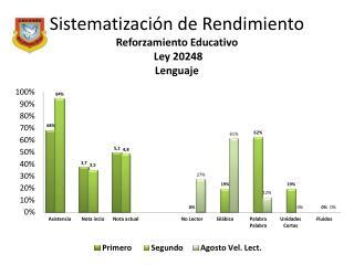 Sistematización de Rendimiento Reforzamiento Educativo   Ley 20248 Lenguaje