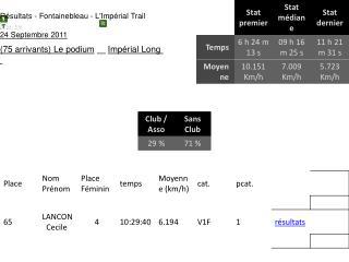 Résultats - Fontainebleau - L'Impérial  Trail 77 tra  -  Trail 24 Septembre 2011