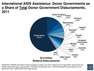 $7.6 billion Bilateral Disbursements